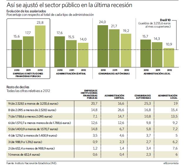 sector-publico-ajuste