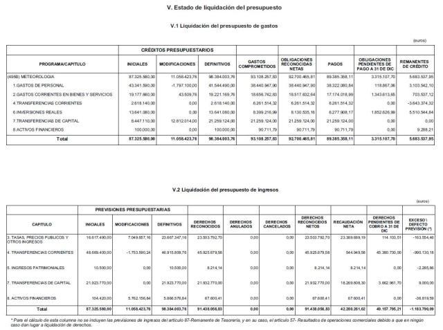 PUBLICACIÓN DE LAS CUENTAS ANUALES DE AEMET 2012