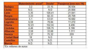 ¿SOBRAN AEROPUERTOS EN ESPAÑA?