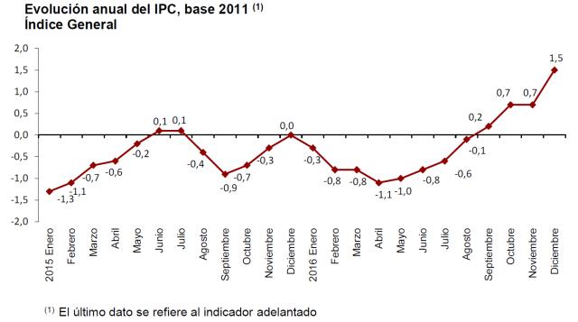IPC VS. SALARIOS Y PENSIONES 2016-2017