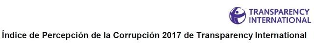 Índice de percepción de la corrupción en España